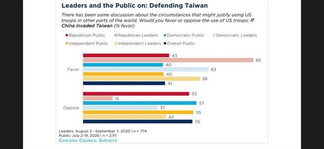 國民黨立委陳以信下午表示,根據美國著名智庫的民調顯示,多數美國人都反對為保衛台灣而和中國打仗。(摘自陳以信臉書)