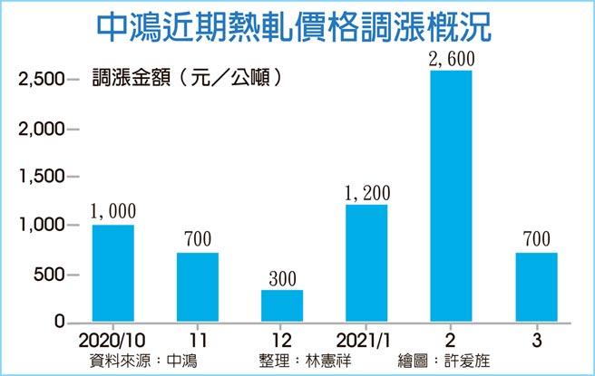 中鴻近期熱軋價格調漲概況