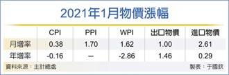 PPI首度公布 生產者物價指數 勁揚1.7%