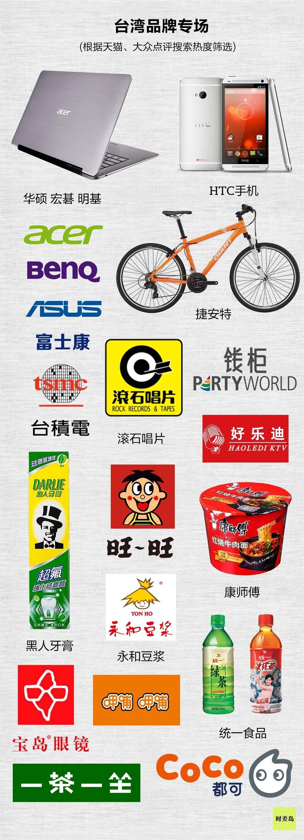 這些大陸人超熟悉的品牌,其實都是Made in Taiwan(製圖:時差島)