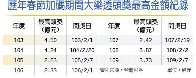歷年春節加碼期間大樂透頭獎最高金額紀錄