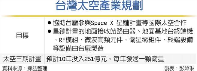 台灣太空產業規劃