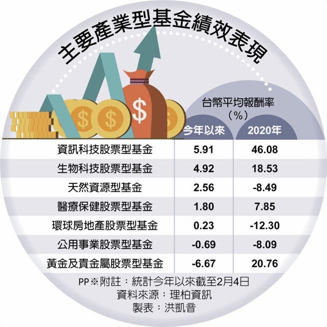 主要產業型基金績效表現