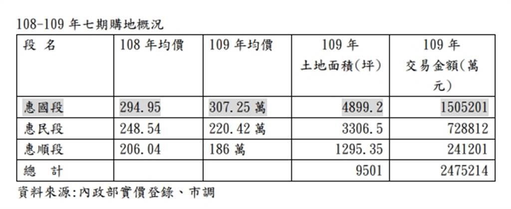 108-109年七期購地概況