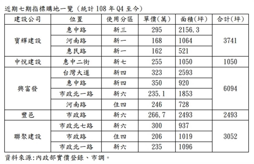 近期七期指標購地一覽 (統計108年Q4至今)