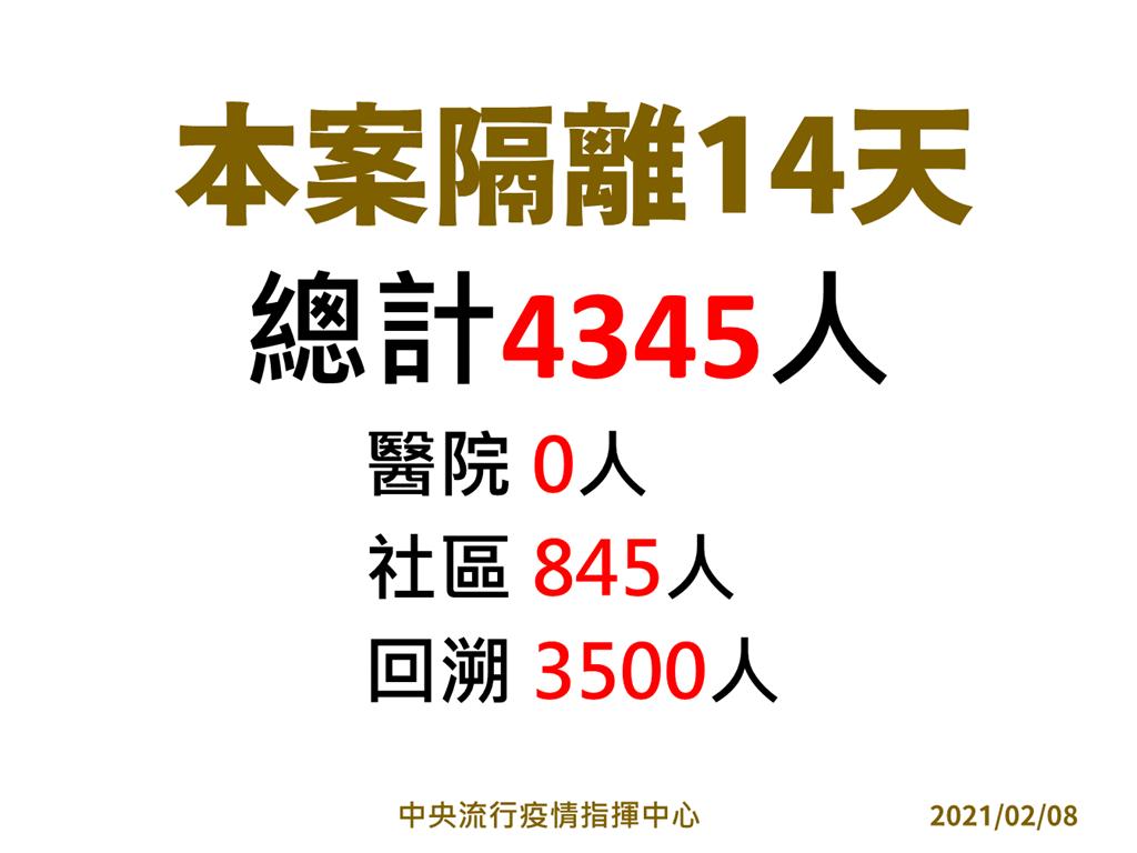 部立桃園專案隔離14天,總計4345人。(指揮中心提供)