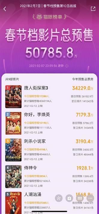 陸春節檔電影預售 票房破5億人民幣