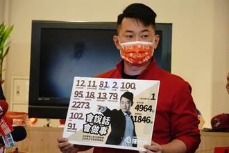 继王浩宇、黄捷后 3Q哥被点名 罢免理由一次看
