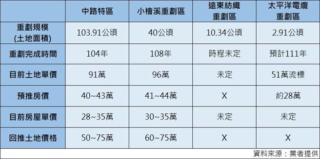 (資料來源/業者提供)