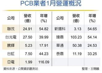 聯茂、台光電營收分別年增54.8%及40% PCB族群出貨增 元月成長俏