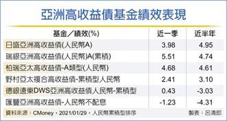 亞高收債強吸金 長線投資看好