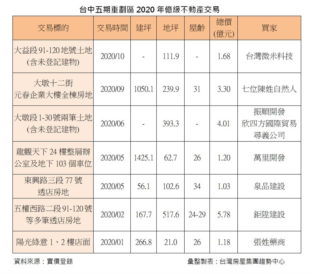 台中五期重劃區2020年億級不動產交易