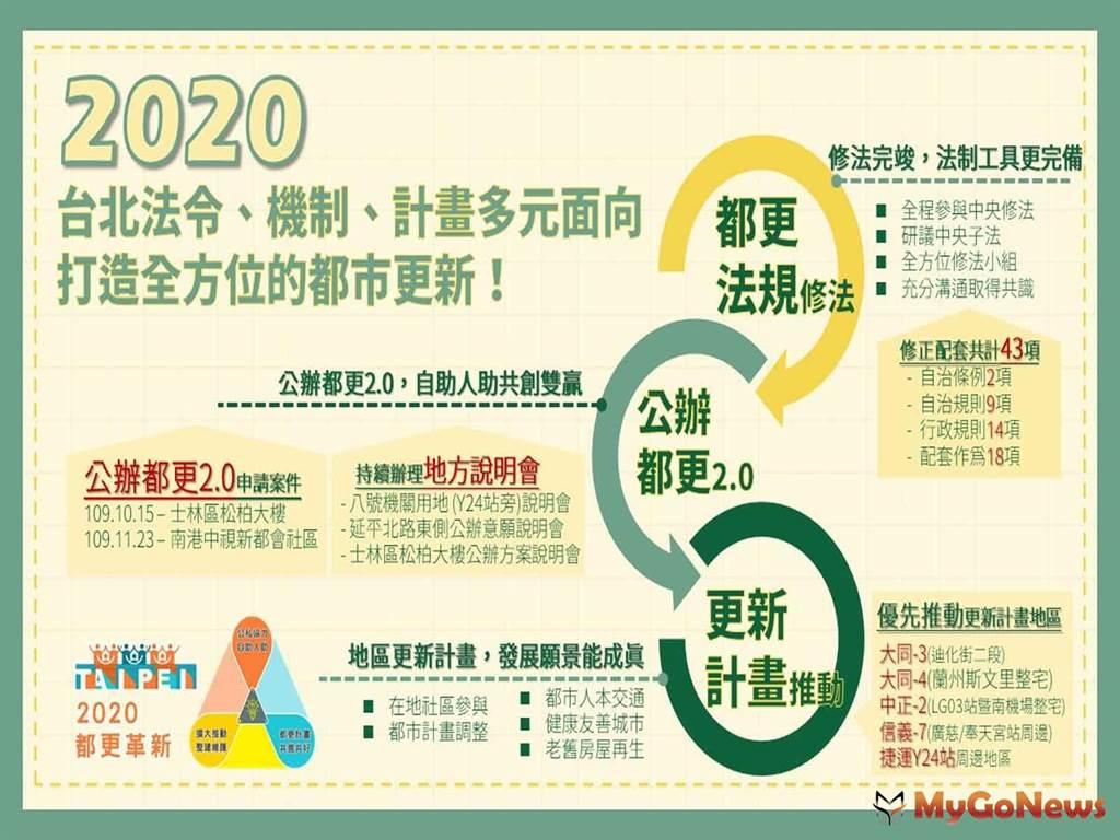 2020年北市以法令、機制、計畫多元面向,打造全方位的都市更新!(圖/台北市政府)