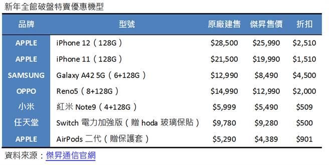 傑昇通信新年全館破盤特賣優惠機型。(傑昇通信提供/黃慧雯台北傳真)