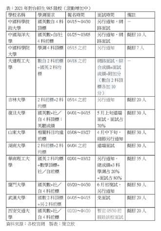 陸校對台招生增至394校 廈門大學、武漢大學、西安交大公布簡章