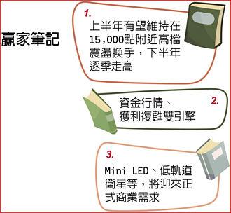 群益投顧董事長蔡明彥:Q4挑戰16,800點新高