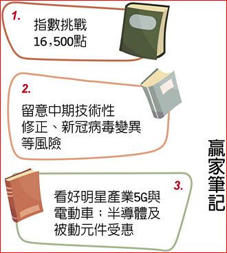 富邦投顧董事長蕭乾祥:留意三風險 聚焦5G、電動車
