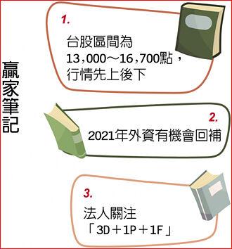第一金投顧董事長陳奕光:復甦呈NIKE 行情走PUMA