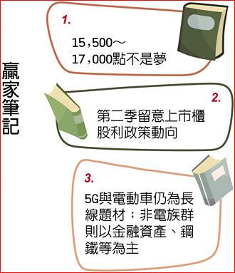 兆豐投顧董事長李秀利:經濟基本面加持 多頭再攻