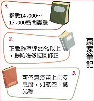 康和證券投資總監廖繼弘:外資回補 資金派對續熱