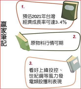 日盛投顧總經理鍾國忠:Q2達高峰 下半年震盪加劇