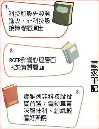 里昂證券台灣區研究部主管陳鈞寧:科技股先攻 非科技接棒