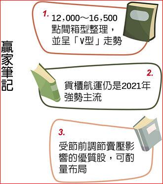 宏遠投顧副總經理陳國清:把握六大利多 五招選股
