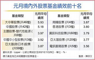 亞股基金開春旺 大中華最賺