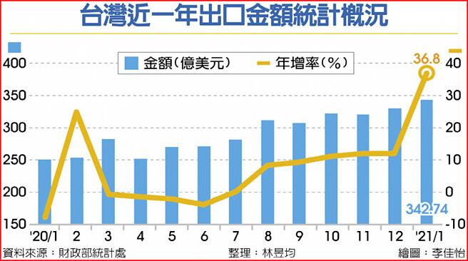 台灣近一年出口金額統計概況
