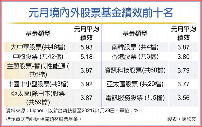 元月境內外股票基金績效前十名
