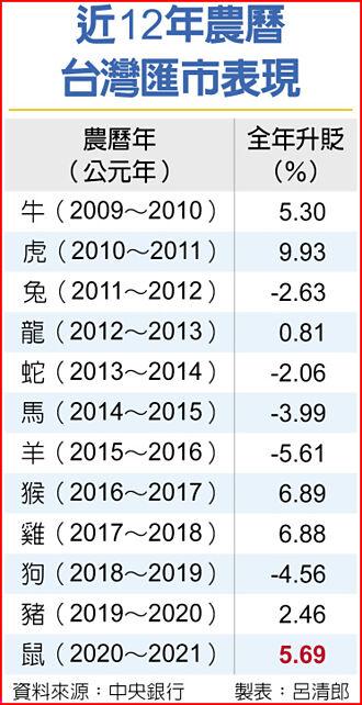 金鼠年匯市封關 台幣升幅5.69% 三年來最大