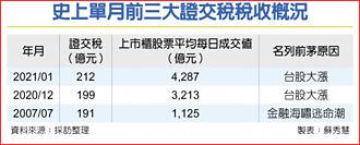 元月證交稅收212億 史上最豐收