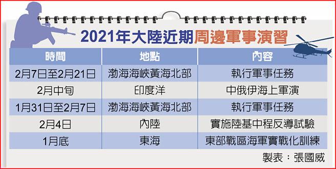 2021年大陸近期周邊軍事演習
