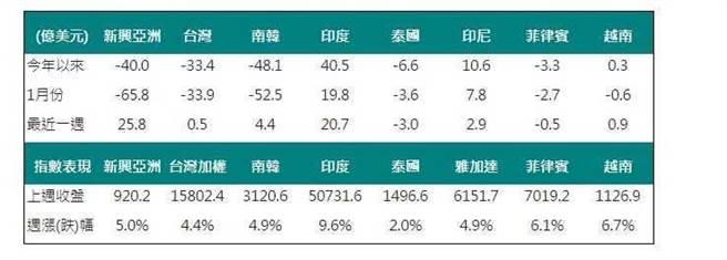 中國信託投信根據彭博資料,整理「外資對亞洲股市買賣超金額一覽表」,單位為億美元。(圖/中國信託投信提供)
