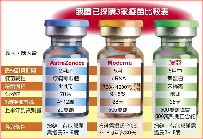 我國已採購3家疫苗比較表