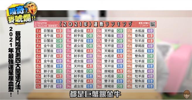 蔡阿嘎拿出日本2021年星座血型運勢圖表當運勢參考,結果不太準。(圖/YouTube@蔡阿嘎)