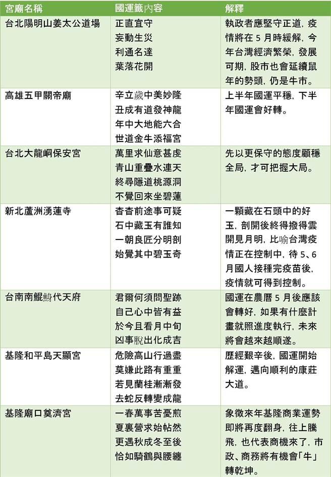 7支國運籤一次看。(中時新聞網製圖)