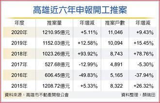 高雄台南 首購、豪宅市場 氣勢盛
