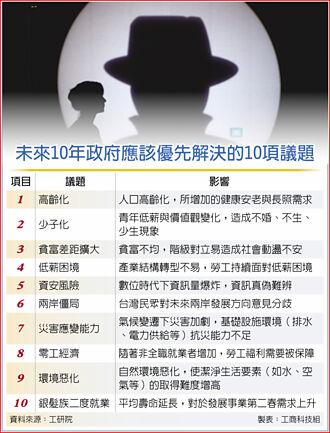 十大议题 政府应优先解决