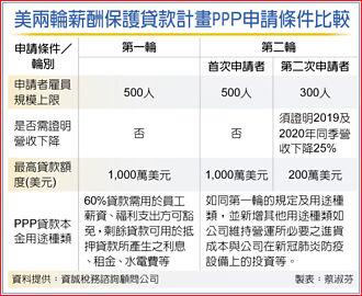 美第二輪PPP貸款 台商宜提早申請