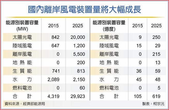國內離岸風電裝置量將大幅成長