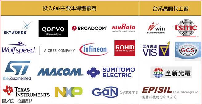 投入GaN主要半導體廠商、台系晶圓代工廠