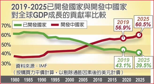 2019-2025已開發國家與開發中國家對全球GDP成長的貢獻率比較