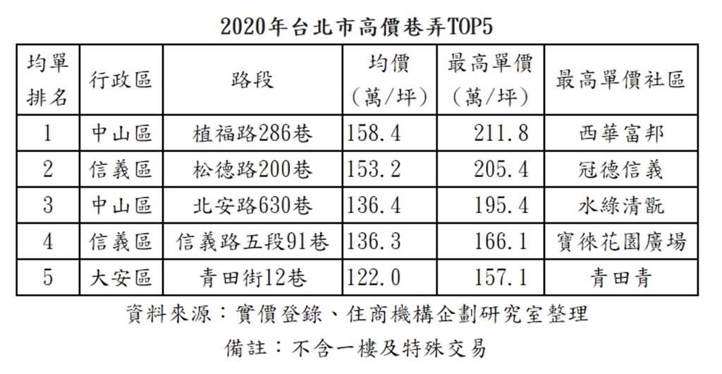 2020年台北市高價巷弄TOP5