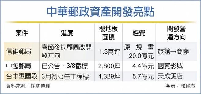 中華郵政資產開發亮點