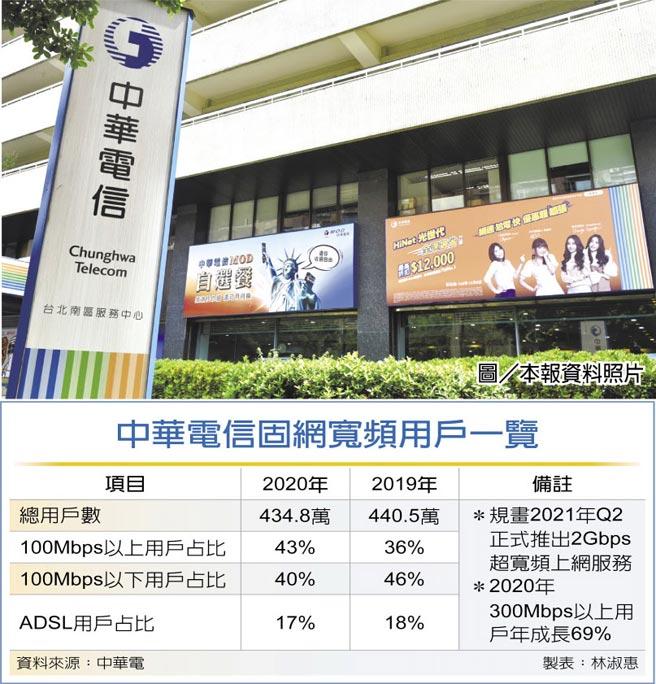 中華電信固網寬頻用戶一覽
