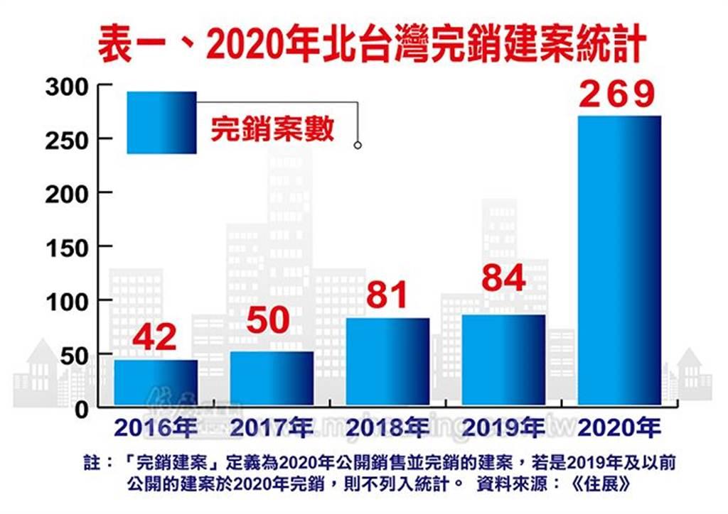 表一、2020年北台灣完銷建案統計