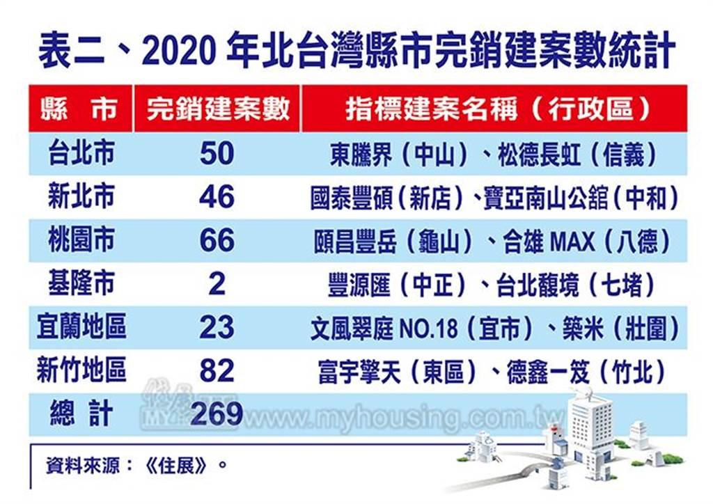 表二、2020年北台灣縣市完銷建案數統計