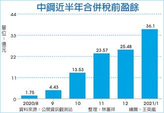 中鋼1月賺贏去年全年