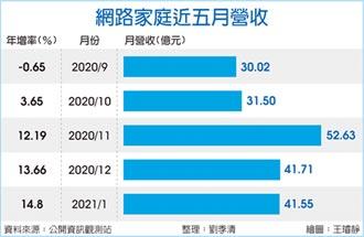 網家1月營收41.5億 同期新高